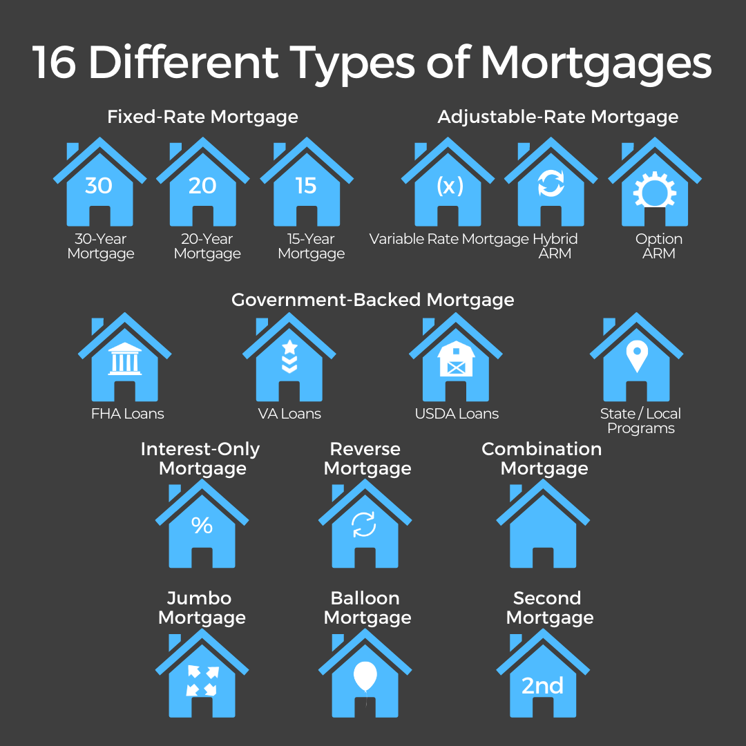 16 Different Types of Mortgages