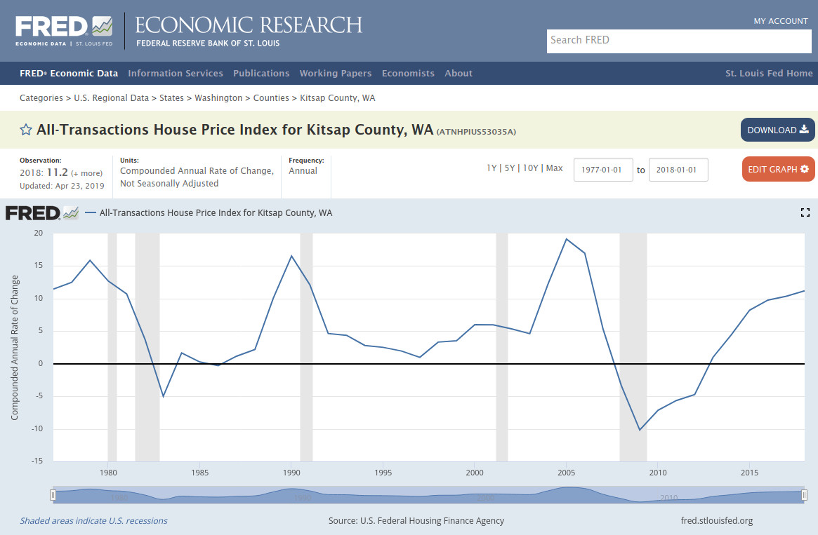 House Price Index for Kitsap - rate of change