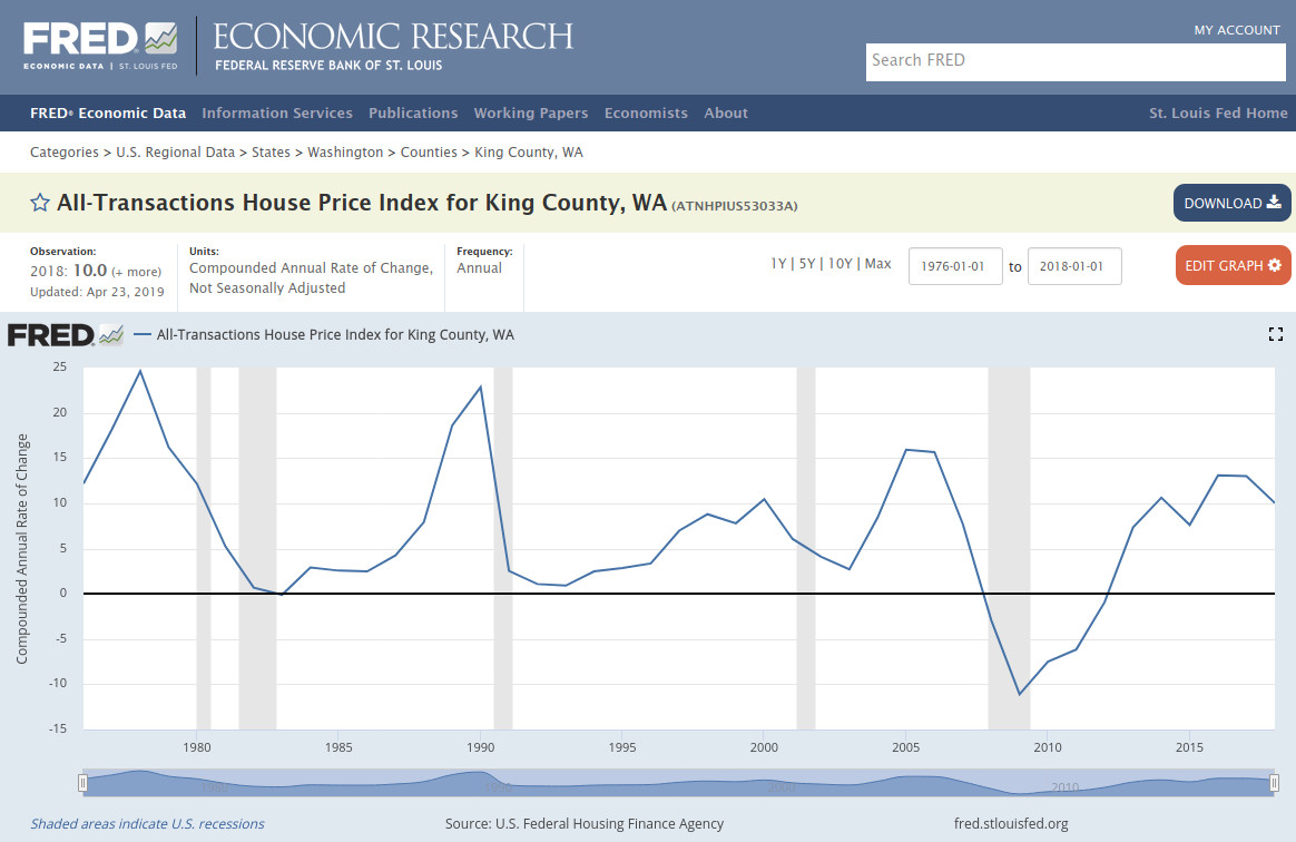 House Price Index for King County - rate of change