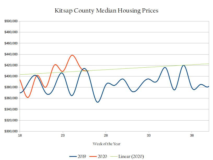 Comparing Kitsap Median Sales Prices