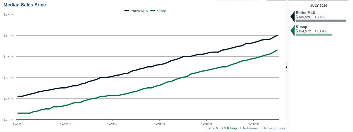 Kitsap Median Housing Prices