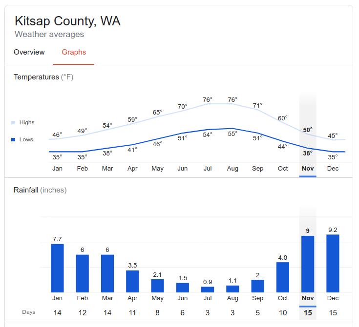Kitsap Area Rain and Temps
