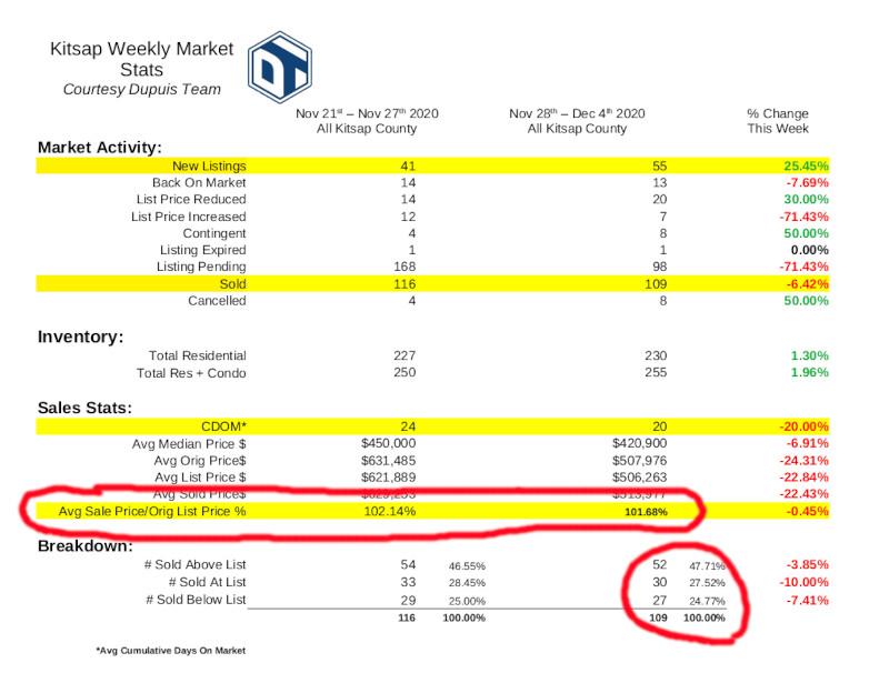 Screenshot - Kitsap Weekly Market Stats