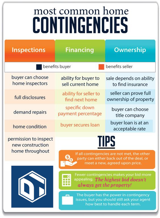 Contingency Infographic