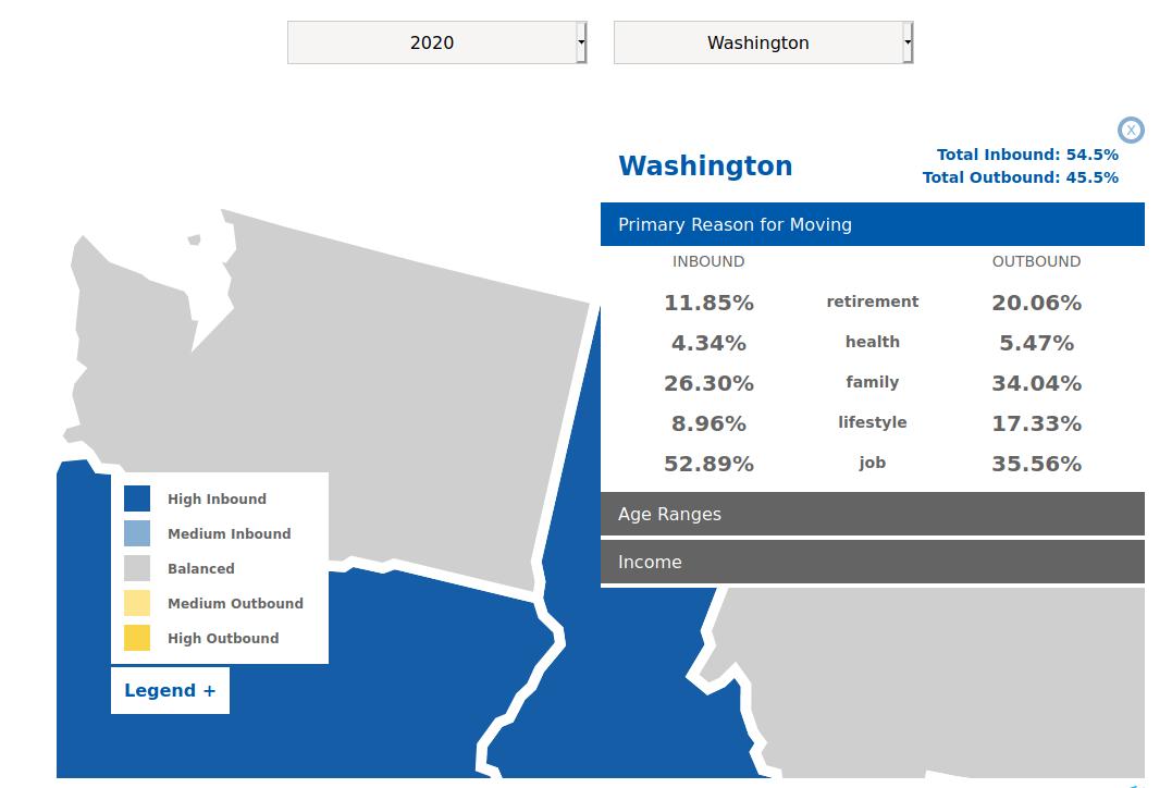 Washington State Migration