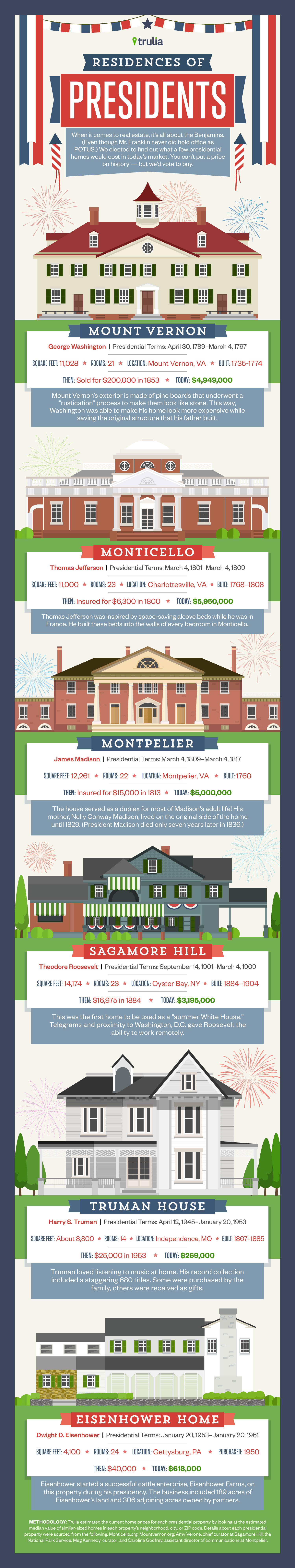 Presidents Day Infographic