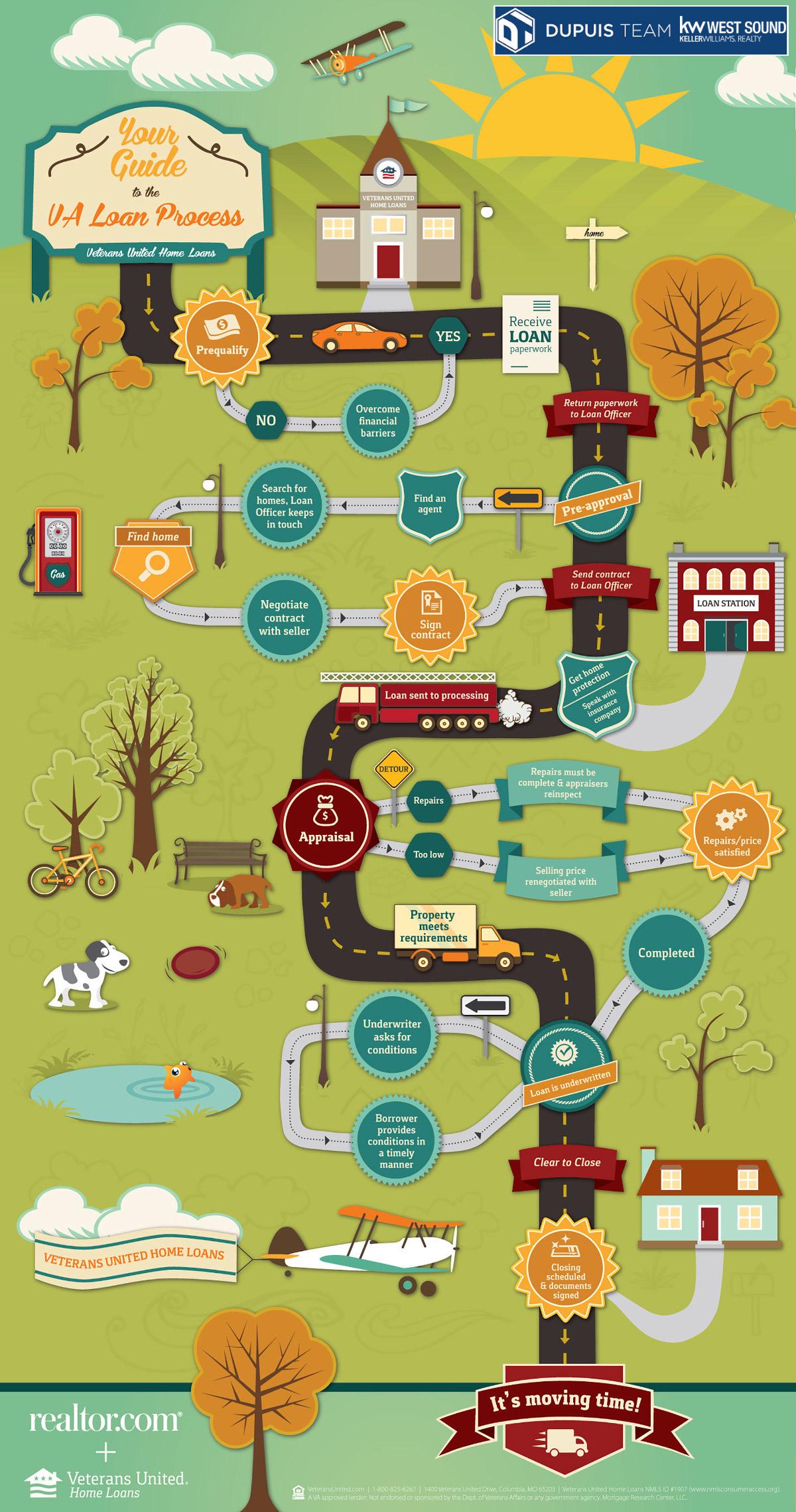 VA Loan Infographic