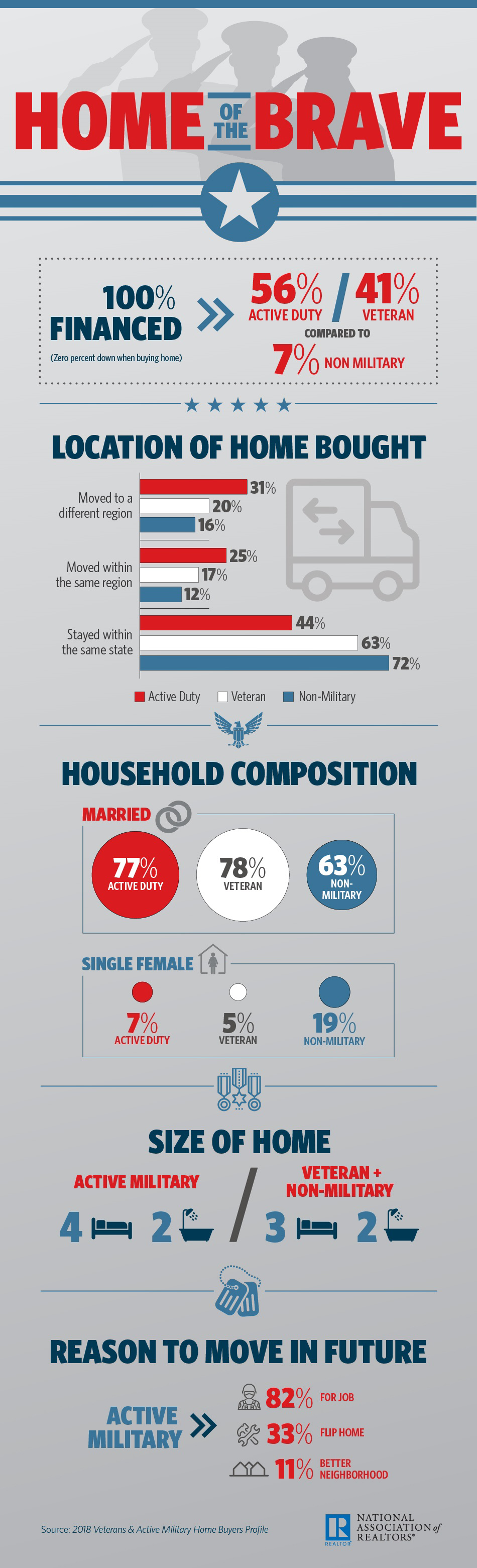 Service member Homeowner Facts - Infographic