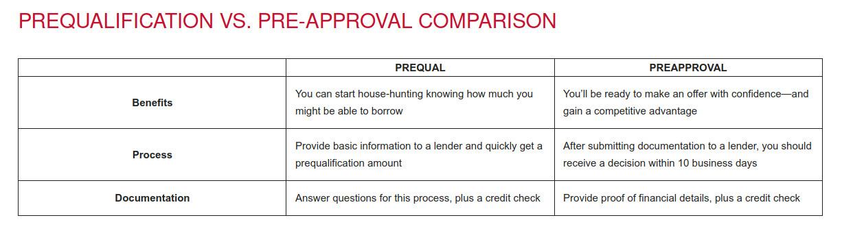 Prequal vs Preapproval