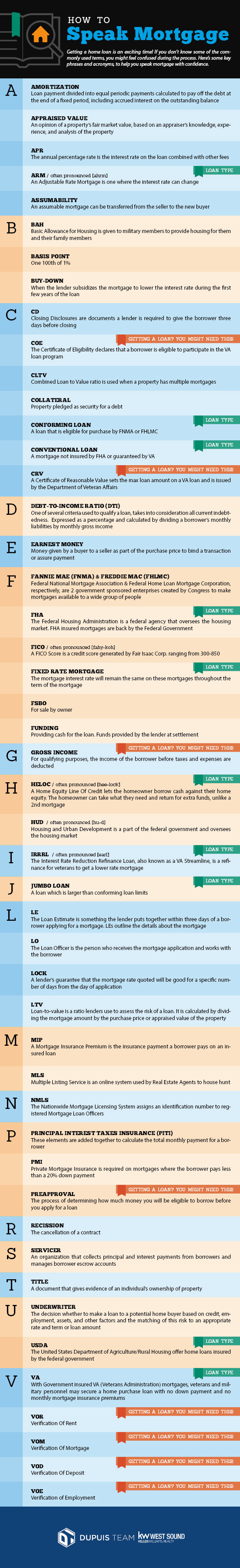Mortgage Terms A-Z: Infographic!