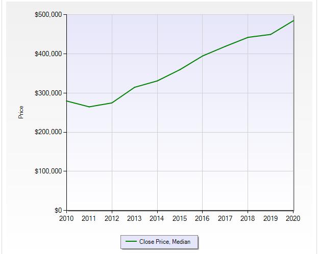 Hills Park median home value over time