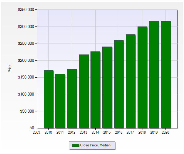Chart showing real estate prices over time in Midtown