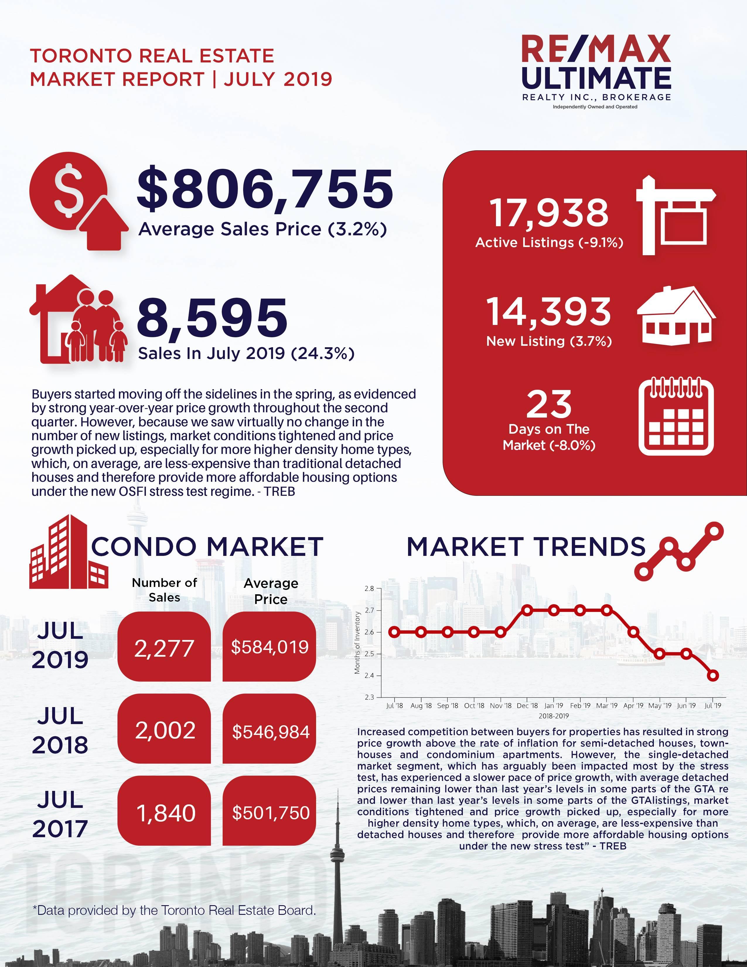 July 2019 Market Statistics