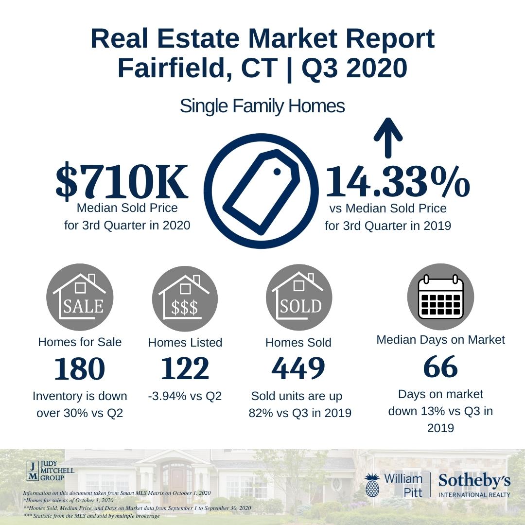 Real Estate Market Report Q3 2020