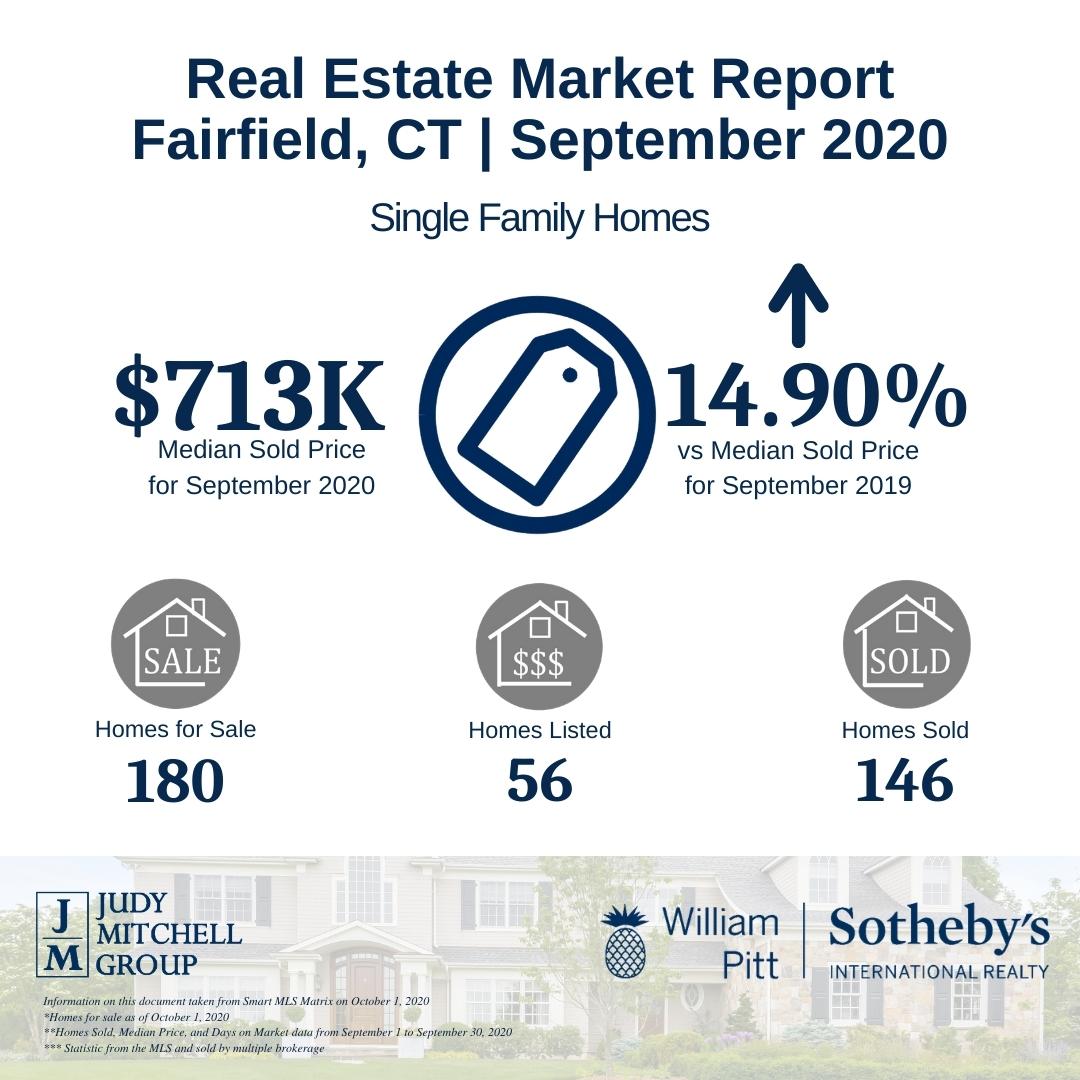 Real Estate Market Report September 2020