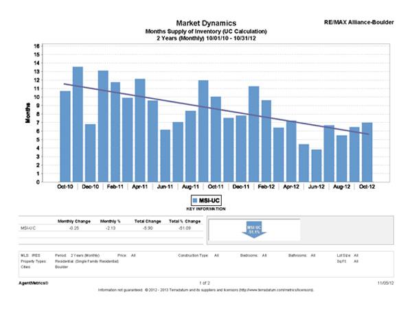 Boulder Market Dynamics - November 2012