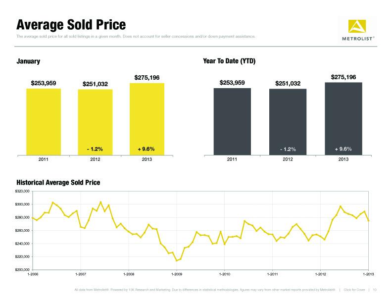 Metrolist Monthly Indicators 2013 Average Sold Price
