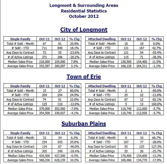 Longmont Erie Residential Statistics