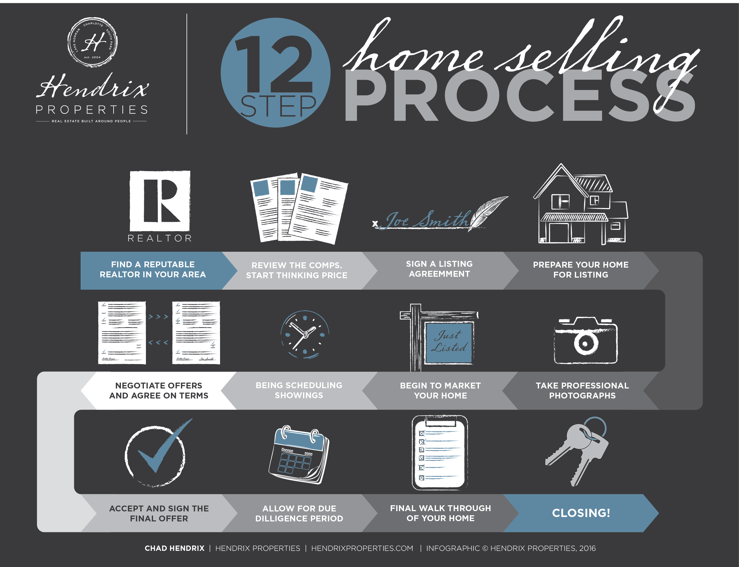 Home Selling Process NC