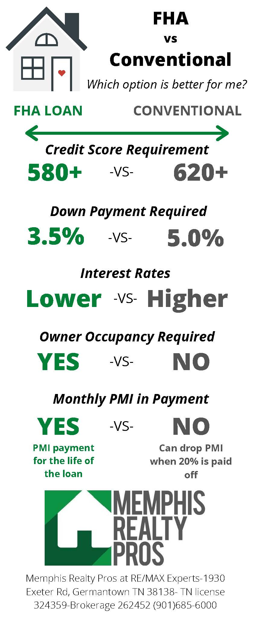 Breakdown if differences between fha and conventional loans
