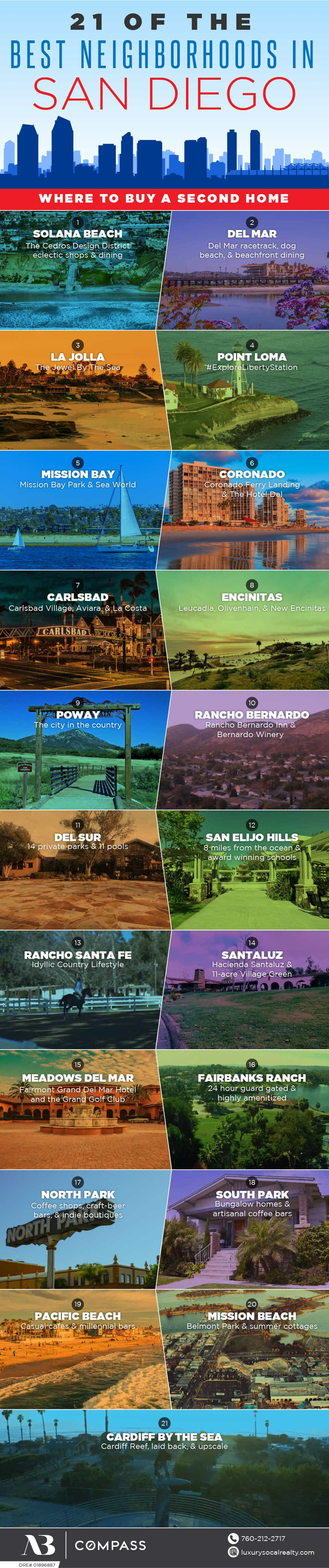 Moving To San Diego//Moving To San Diego Tips//Moving To San Diego Home//Moving To San Diego Real Estates//Moving To San Diego California//Having thoughts of moving to San Diego?  Discover our Relocating To San Diego Guide and learn things to know before moving to San Diego.  Our moving to San Diego where to live guide has everything you need to know finding the best neighborhoods, where to live alone, for retirees, & families by Joy Bender Luxury Real Estate Agent Compass San Diego REALTOR&reg