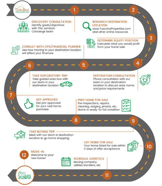 12 steps roadmap
