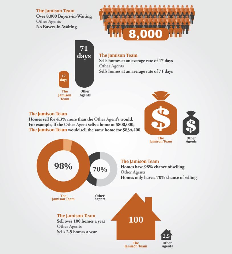 comparison stats