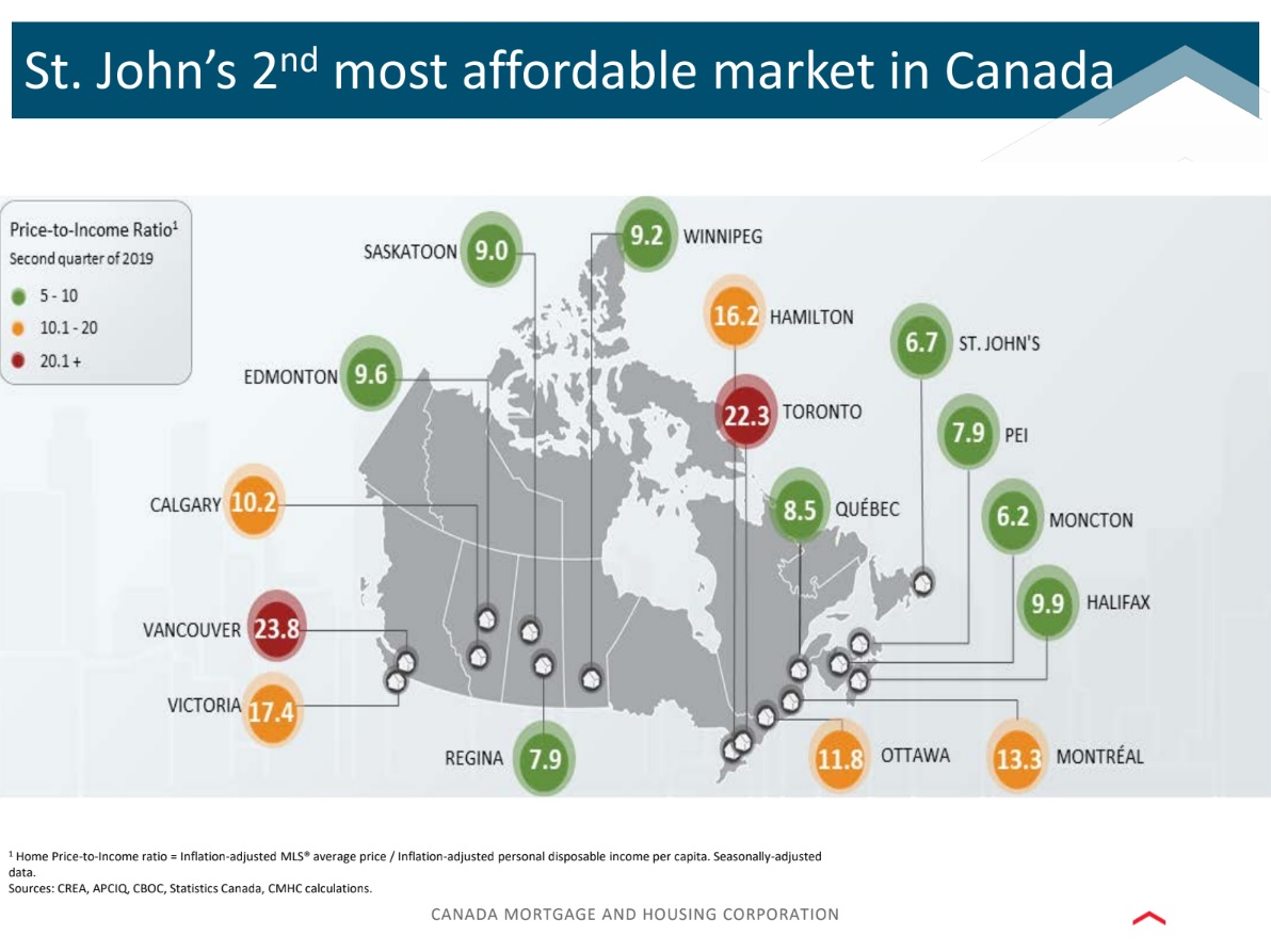 St John's Has 2nd most affordable Homes - credit CMHC