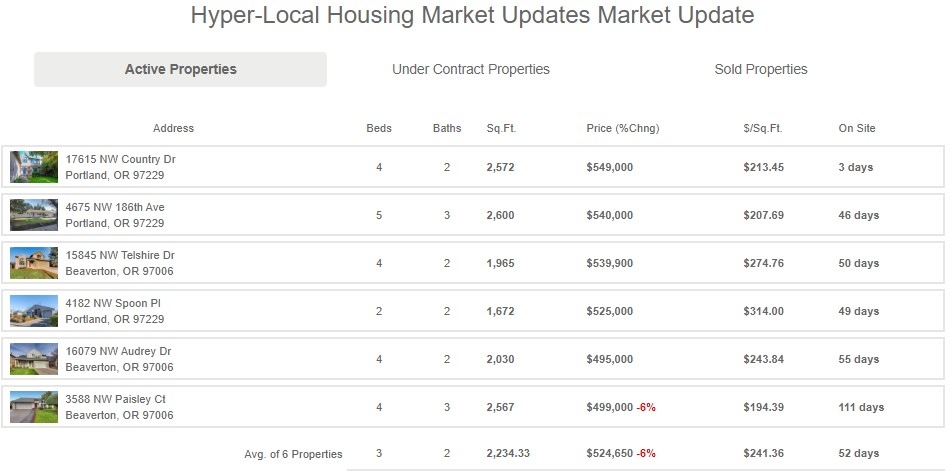 Housing Market Update Results