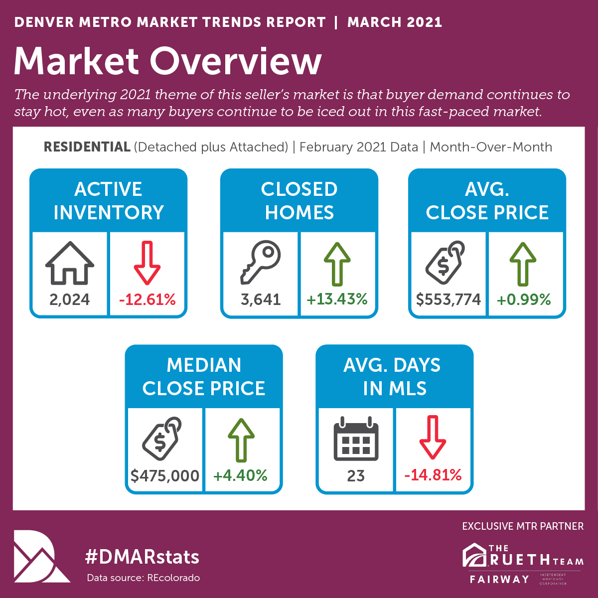 Market Overview