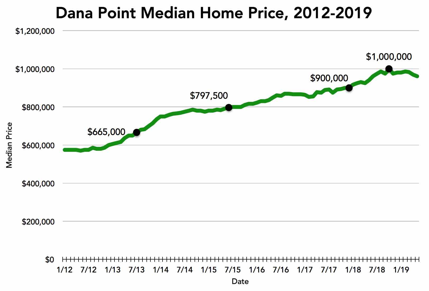 dana-point-median-price-june-2019