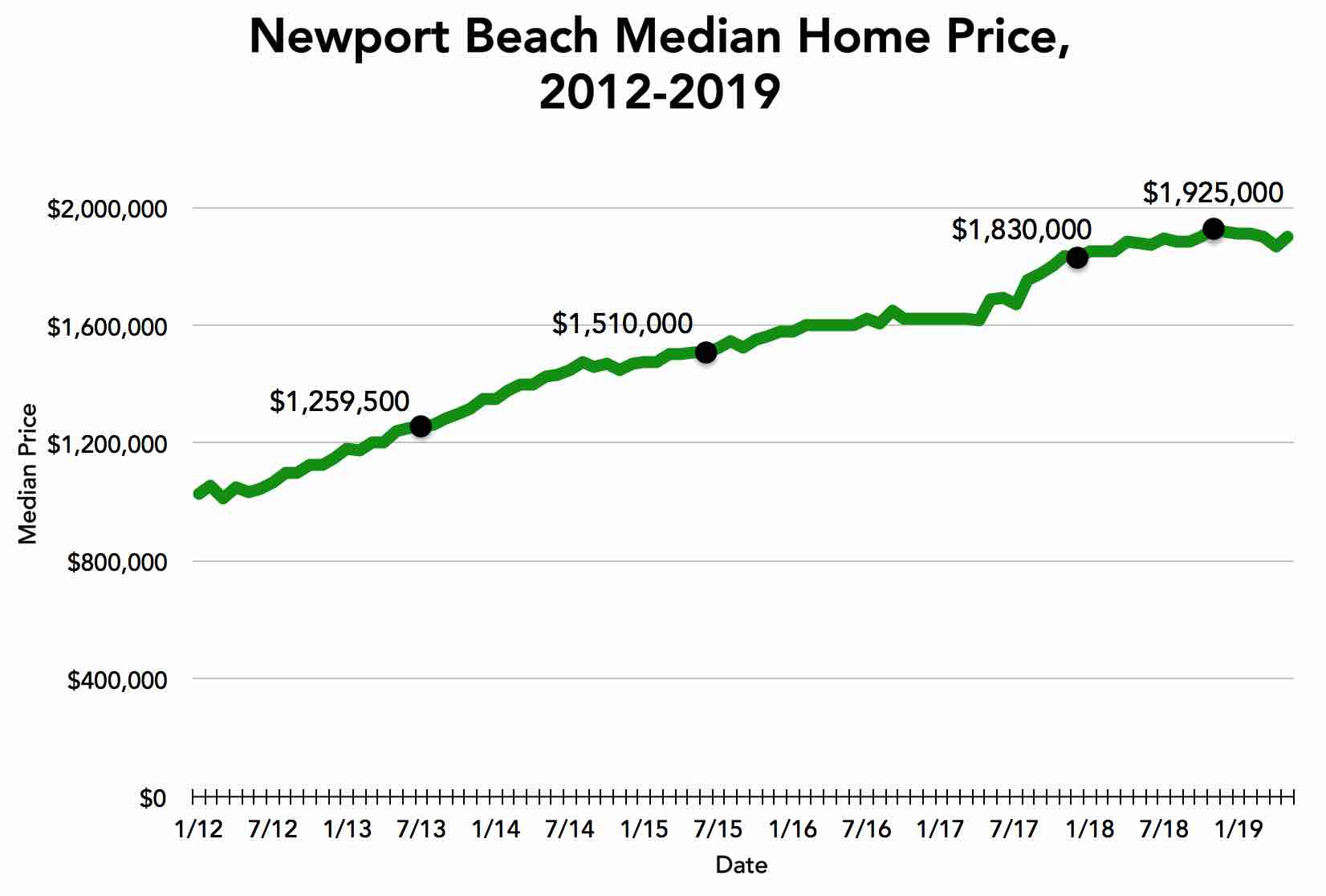 newport-beach-median-price-june-2019