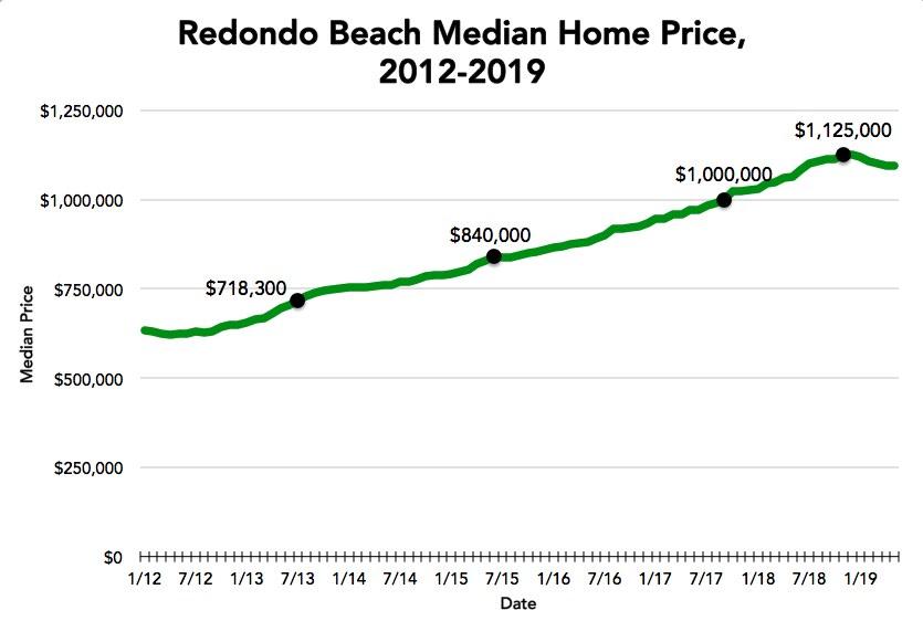 Redondo-median-6.19
