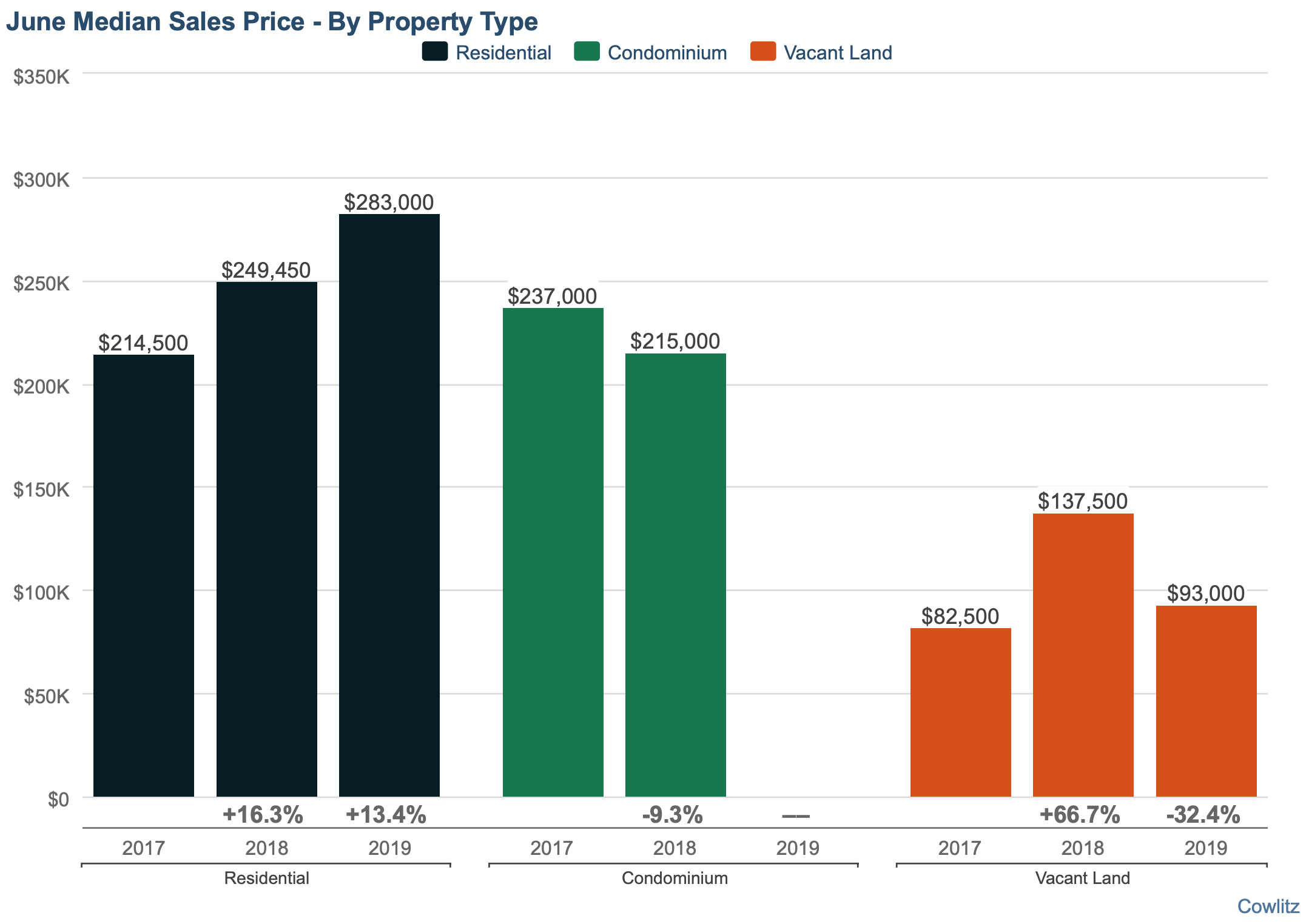 Cowlitz County Median Sales Price June 2019