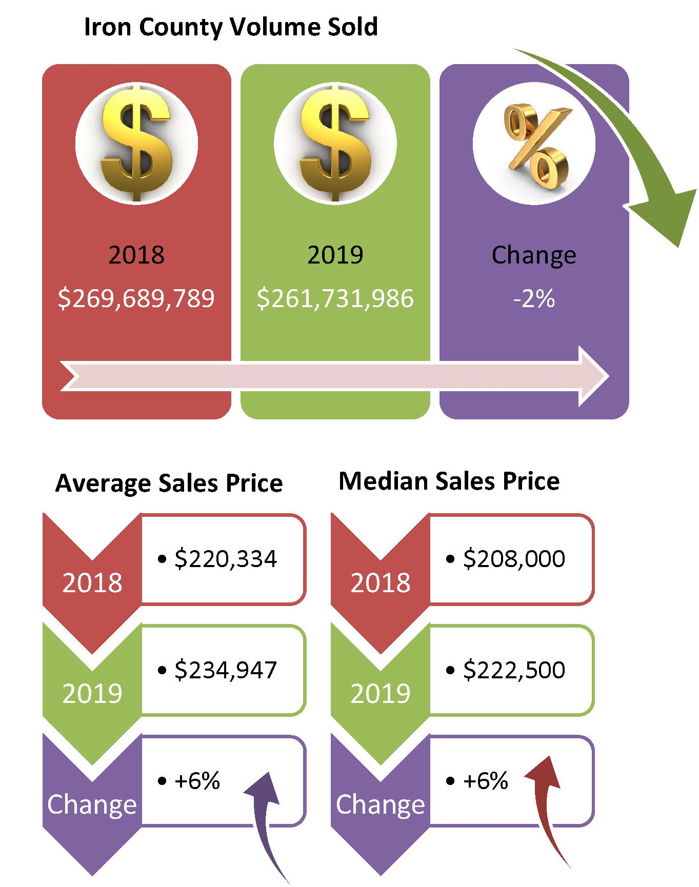 Graphic of Iron County Utah Home Sales Stats