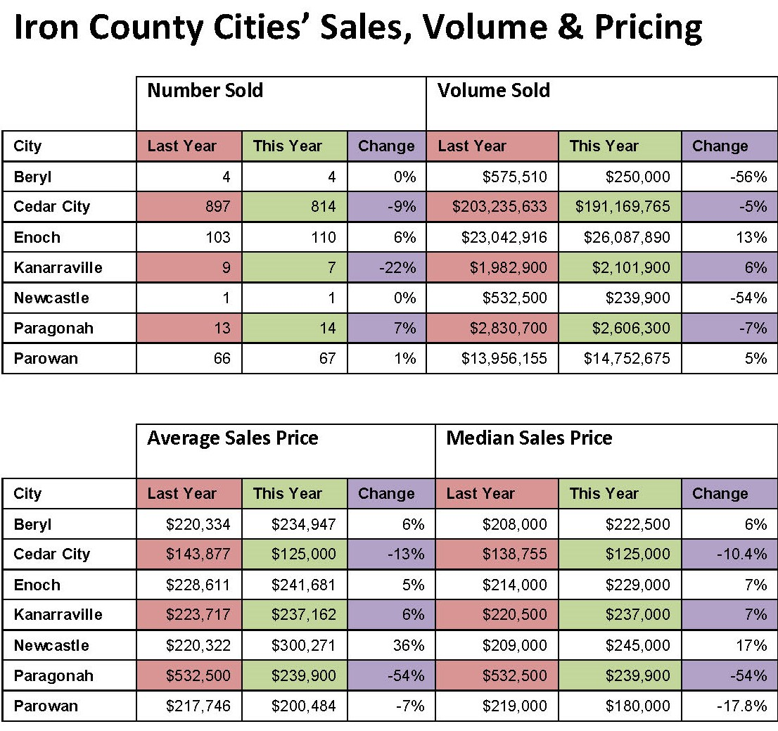 Iron County Cities Sales Graphic