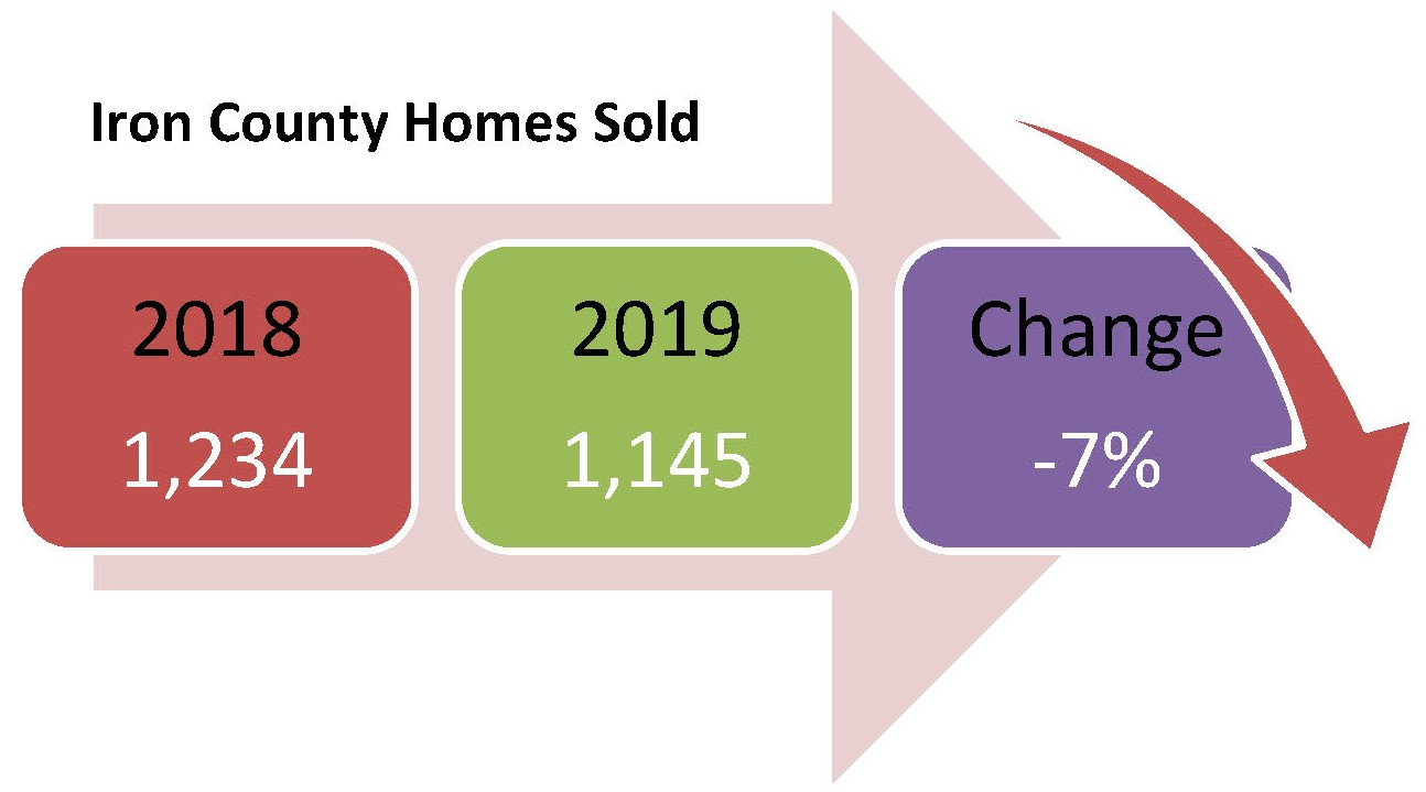 Graphic showing Iron County housing statistics