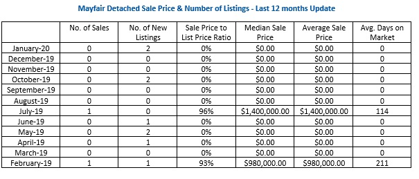 Mayfair detached, housing, number of, average, median, new listings, sales, price, days on market, Table, February 2019, March 2019, April 2019, May 2019, June 2019, July 2019, August 2019, September 2019, October 2019, November 2019, December 2019, January 2020