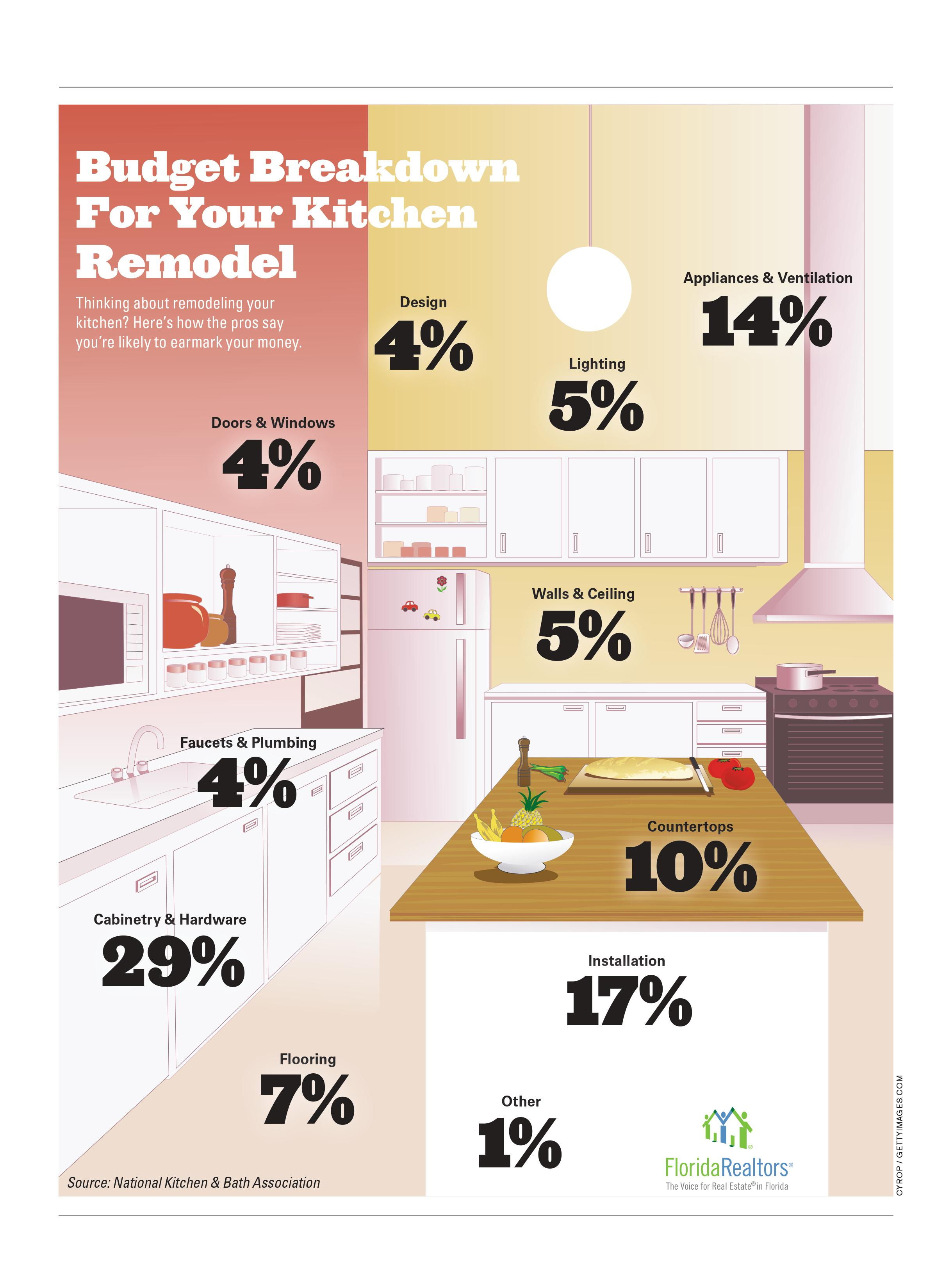 Kitchen remodel cost infographic