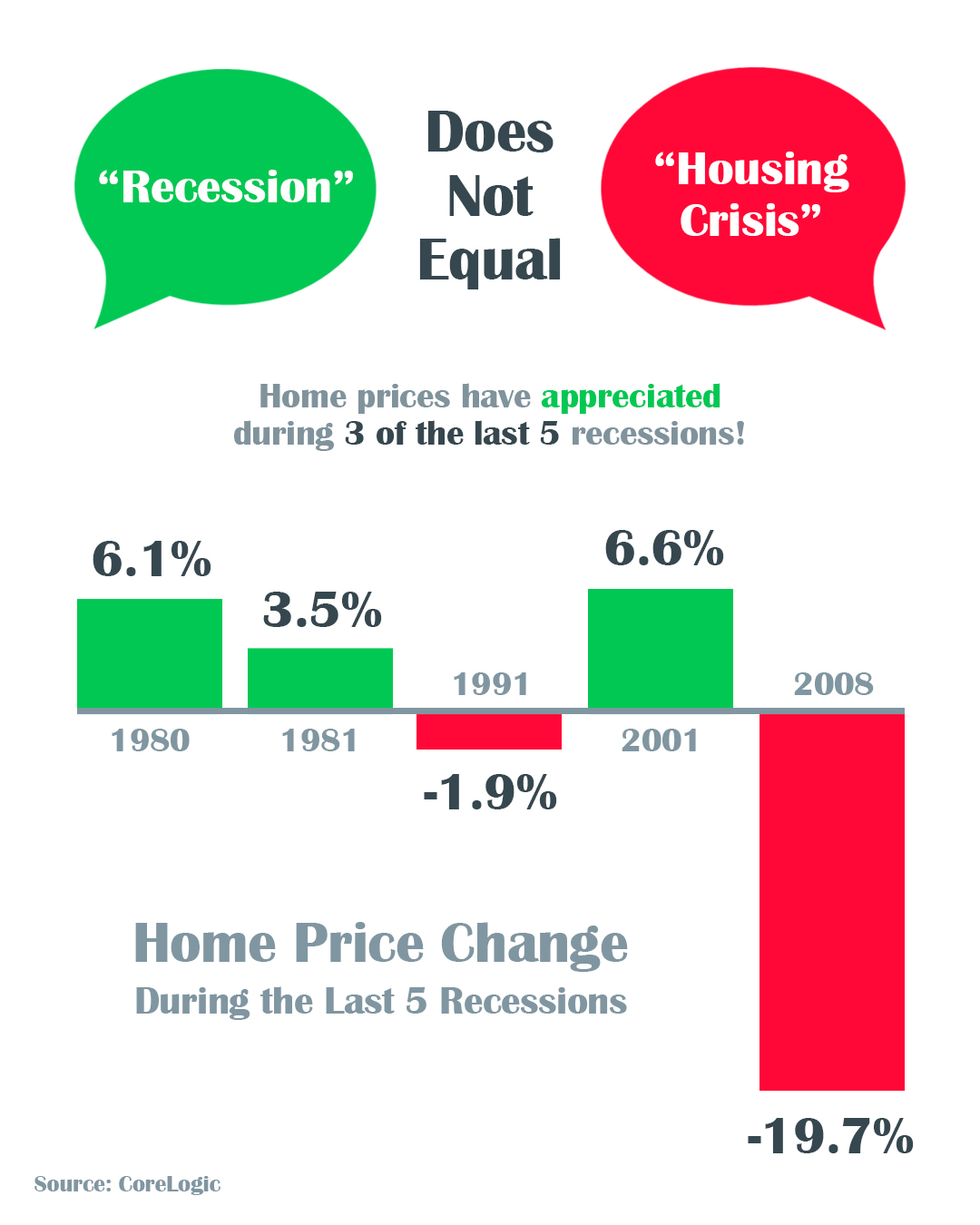 Housing Market Recession Infographic