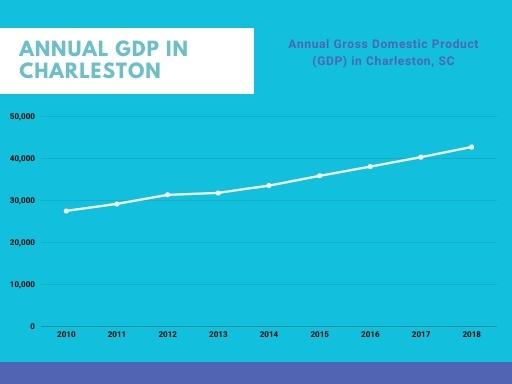Charleston Annual GDP