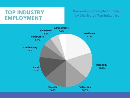 Charleston Industries Breakdown