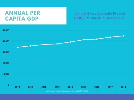 Columbia GDP Per Capita Chart