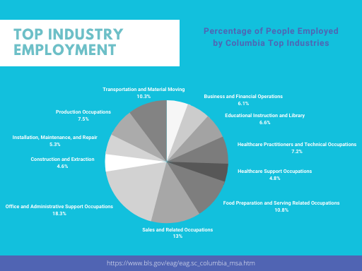 Columbia Industry Chart