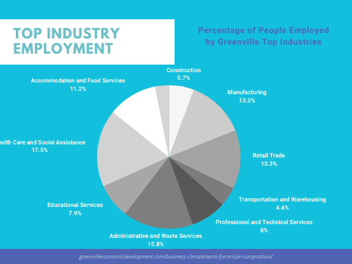 Greenville Industry Chart