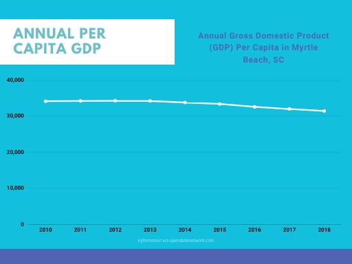 Myrtle Beach GDP Per Capita