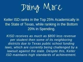 KISD ranks in the top 25% of Texas school districts while ranking in the bottom 20% of spending