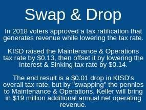 2018 Voters approved a tax ratification that lowered the tax rate3