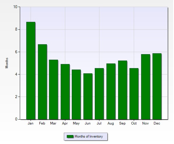 Months of Inventory Calgary