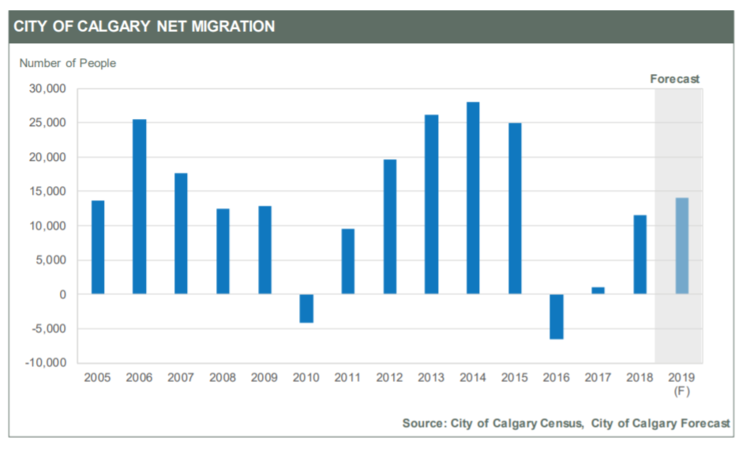 Calgary real estate trends